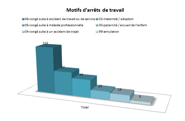 Motifs_Arret_Travail