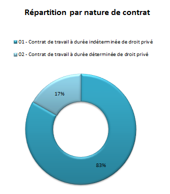 Répartition_Contrat