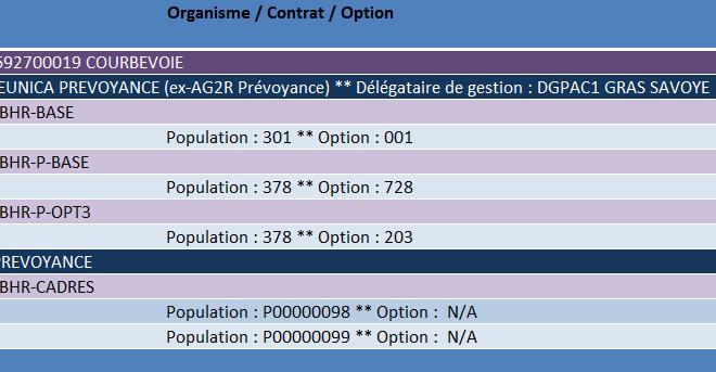 Synthèse des cotisations OC